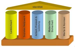 Grundlage guter Mitarbeitergespräche sind die 5 Säulen der Identität